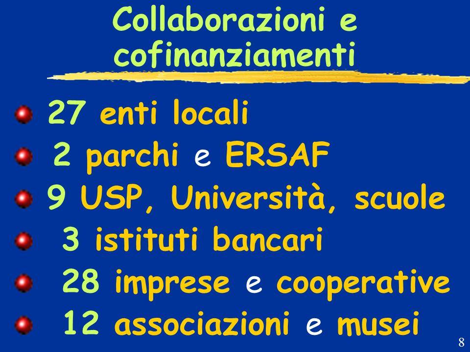 Collaborazioni e cofinanziamenti 27 enti locali 2 parchi e ERSAF 9 USP, Università, scuole 3 istituti bancari 28 imprese e cooperative 12 associazioni e musei 8