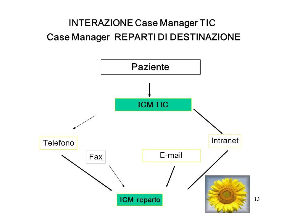 14 Conclusioni La sfida è di poter applicare un programma di case management in un percorso così complesso per il target di pazienti a cui ci si rivolge.