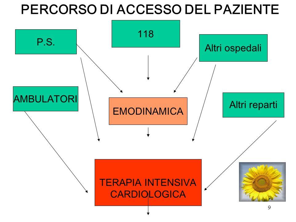 10 Il cambiamento Paziente PS Altri Ospedali Terapia intensiva Medico di riferimento TIC Case Manager Inquadramento clinico Counselling al paziente e alla famiglia Completamento diagnostico Attivazione Percorso assistenziale (a) (b) (c) Trattamento terapeutico