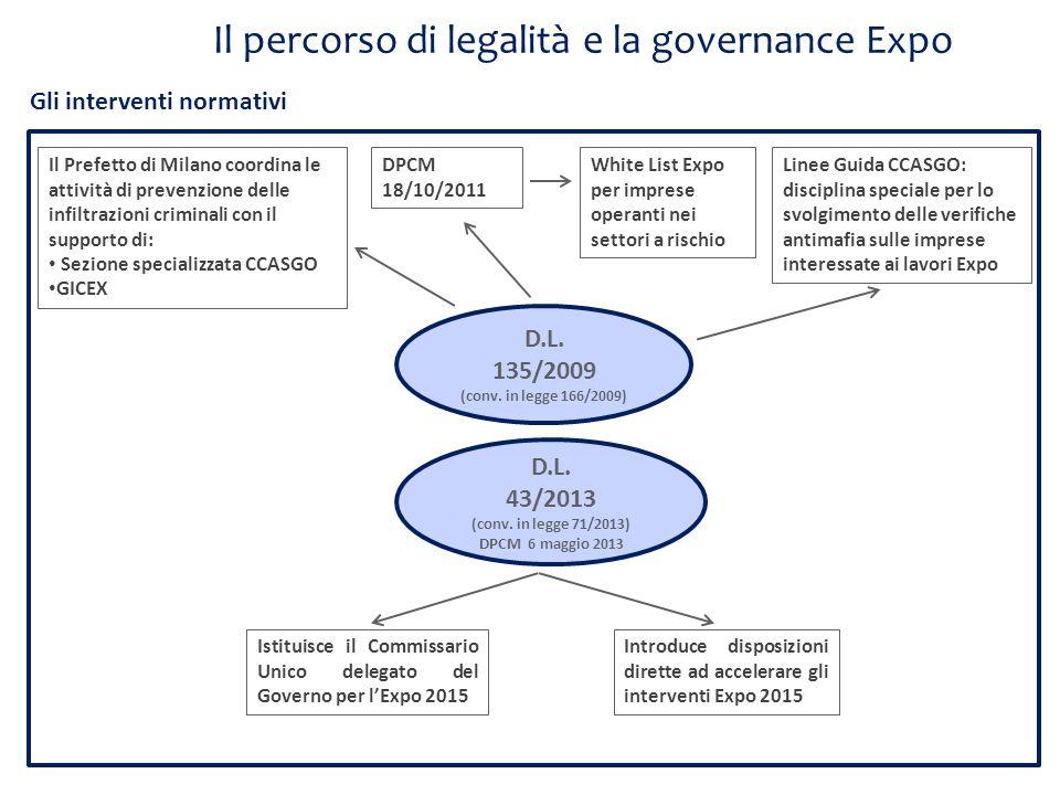 Il percorso di legalità e la governance Expo D.L. 135/2009 (conv. in legge 166/2009) D.L. 43/2013 (conv. in legge 71/2013) DPCM 6 maggio 2013 Gli inte