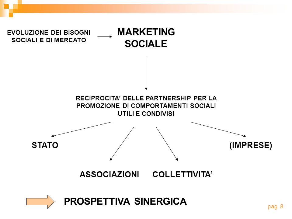 EVOLUZIONE DEI BISOGNI SOCIALI E DI MERCATO MARKETING SOCIALE RECIPROCITA DELLE PARTNERSHIP PER LA PROMOZIONE DI COMPORTAMENTI SOCIALI UTILI E CONDIVISI STATO ASSOCIAZIONICOLLETTIVITA (IMPRESE) pag.