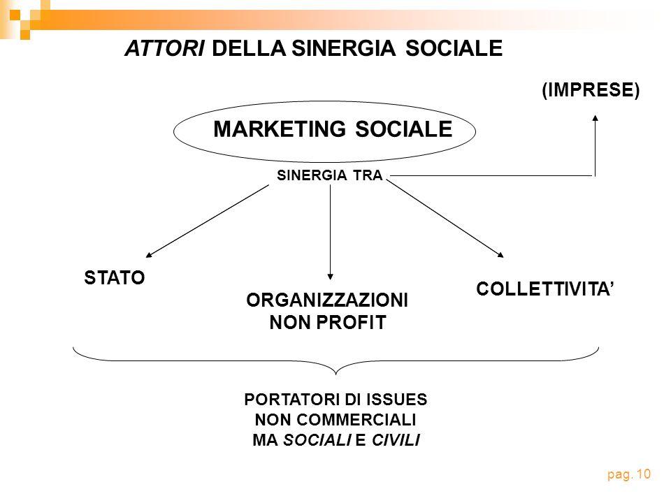 MARKETING SOCIALE SINERGIA TRA STATO ORGANIZZAZIONI NON PROFIT COLLETTIVITA (IMPRESE) ATTORI DELLA SINERGIA SOCIALE PORTATORI DI ISSUES NON COMMERCIALI MA SOCIALI E CIVILI pag.