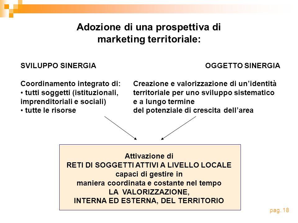 Adozione di una prospettiva di marketing territoriale: SVILUPPO SINERGIA Coordinamento integrato di: tutti soggetti (istituzionali, imprenditoriali e