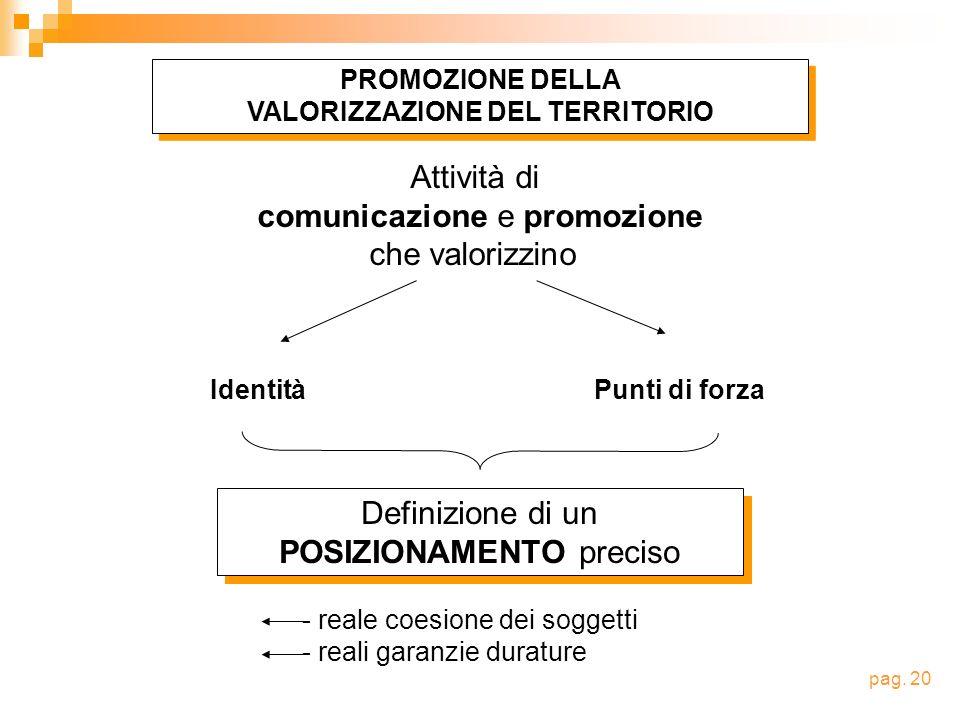 Attività di comunicazione e promozione che valorizzino IdentitàPunti di forza - reale coesione dei soggetti - reali garanzie durature Definizione di un POSIZIONAMENTO preciso Definizione di un POSIZIONAMENTO preciso PROMOZIONE DELLA VALORIZZAZIONE DEL TERRITORIO PROMOZIONE DELLA VALORIZZAZIONE DEL TERRITORIO pag.