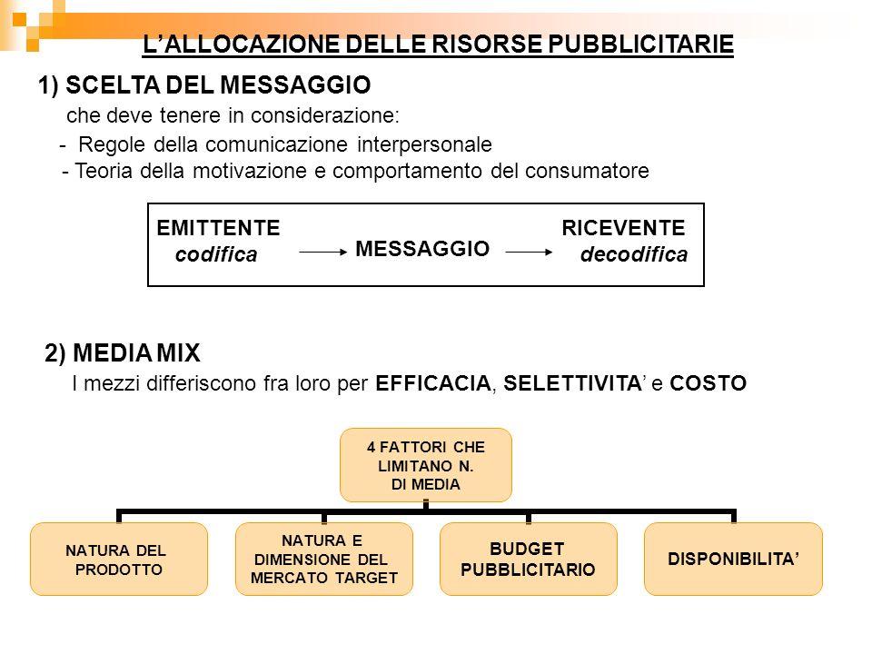 LALLOCAZIONE DELLE RISORSE PUBBLICITARIE 1) SCELTA DEL MESSAGGIO che deve tenere in considerazione: - Regole della comunicazione interpersonale - Teoria della motivazione e comportamento del consumatore EMITTENTE codifica MESSAGGIO RICEVENTE decodifica 2) MEDIA MIX I mezzi differiscono fra loro per EFFICACIA, SELETTIVITA e COSTO 4 FATTORI CHE LIMITANO N.