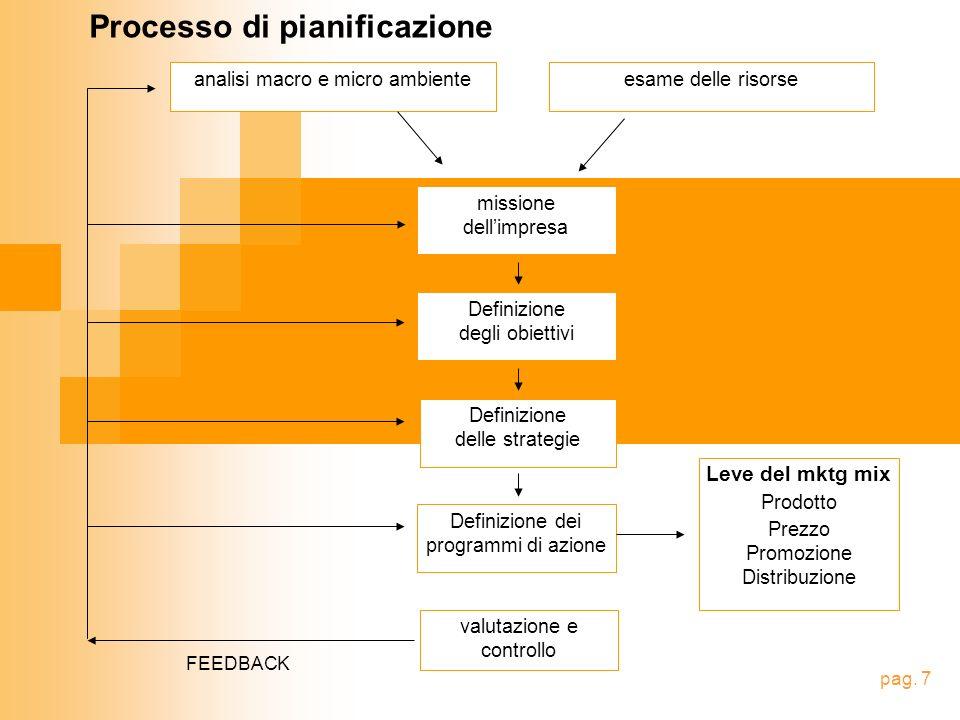 analisi macro e micro ambienteesame delle risorse missione dellimpresa Definizione delle strategie Definizione dei programmi di azione valutazione e controllo Processo di pianificazione Definizione degli obiettivi FEEDBACK pag.