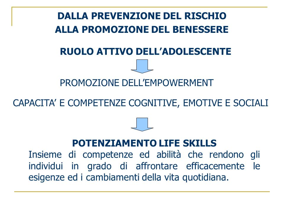 RUOLO ATTIVO DELLADOLESCENTE PROMOZIONE DELLEMPOWERMENT CAPACITA E COMPETENZE COGNITIVE, EMOTIVE E SOCIALI DALLA PREVENZIONE DEL RISCHIO ALLA PROMOZIONE DEL BENESSERE POTENZIAMENTO LIFE SKILLS Insieme di competenze ed abilità che rendono gli individui in grado di affrontare efficacemente le esigenze ed i cambiamenti della vita quotidiana.