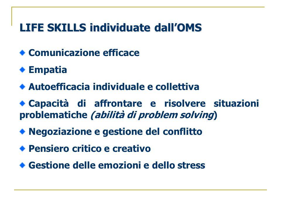LIFE SKILLS individuate dallOMS Comunicazione efficace Empatia Autoefficacia individuale e collettiva Capacità di affrontare e risolvere situazioni pr