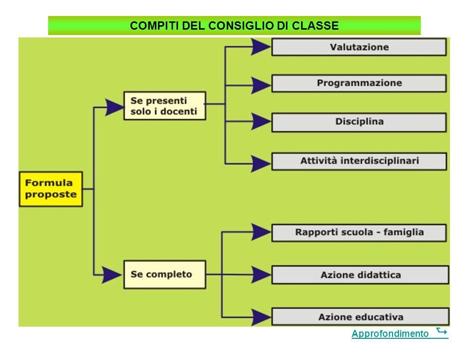 Consiglio di classe Il CC è la sede fondamentale della programmazione, il cui ruolo e i cui compiti sono stati ridefiniti in funzione dellautonomia di