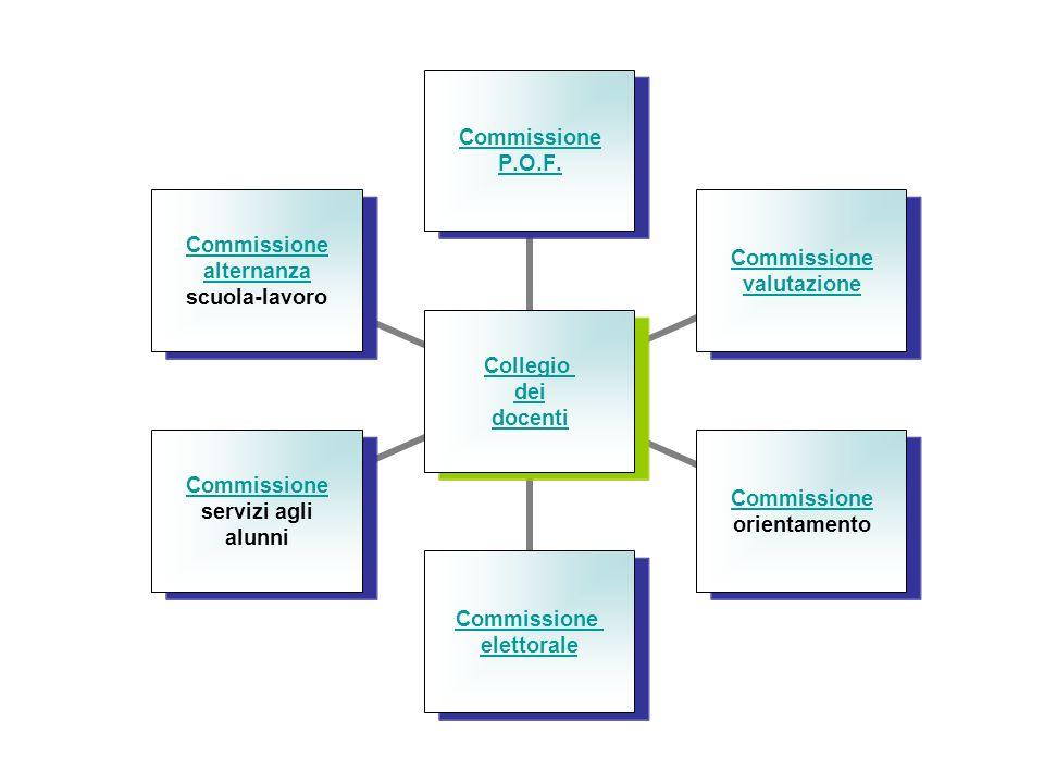 COMMISSIONI Nellottica di un curricolo flessibile il Collegio dei docenti, oltre che in dipartimenti si organizza in Commissioni con funzioni proposit
