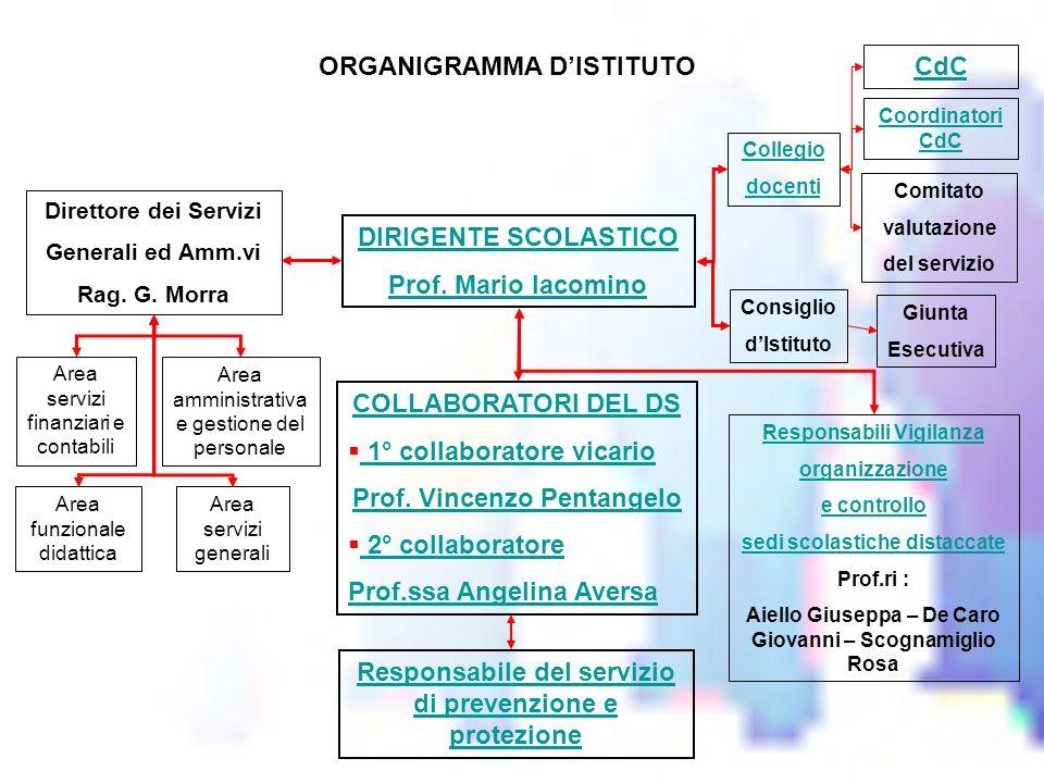 ORGANIGRAMMA DISTITUTO DIRIGENTE SCOLASTICO Prof.