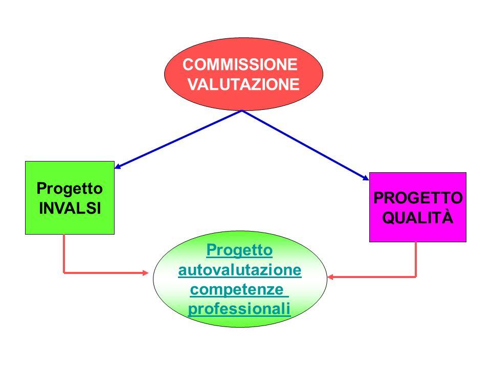 COMMISSIONE VALUTAZIONE Ha come obiettivo di organizzare una valutazione oggettiva del servizio scuola, misurando sia il grado di profitto dei nostri
