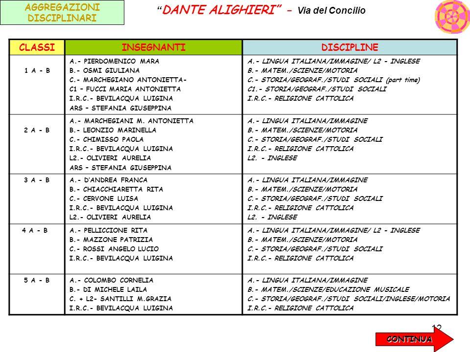 12 AGGREGAZIONI DISCIPLINARI DANTE ALIGHIERI - Via del Concilio CLASSIINSEGNANTIDISCIPLINE 1 A - B A.- PIERDOMENICO MARA B.- OSMI GIULIANA C.- MARCHEG