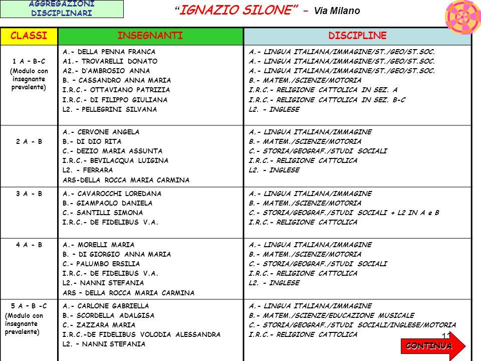 13 AGGREGAZIONI DISCIPLINARI IGNAZIO SILONE - Via Milano CLASSIINSEGNANTIDISCIPLINE 1 A – B-C (Modulo con insegnante prevalente) A.- DELLA PENNA FRANC