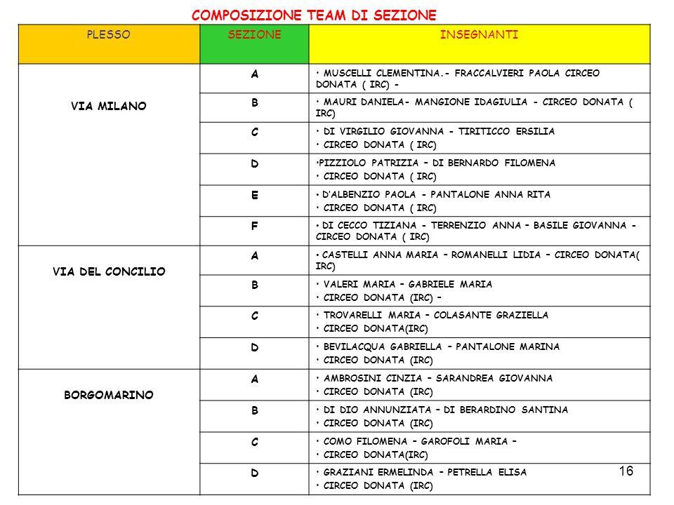 16 COMPOSIZIONE TEAM DI SEZIONE PLESSOSEZIONEINSEGNANTI VIA MILANO A MUSCELLI CLEMENTINA.- FRACCALVIERI PAOLA CIRCEO DONATA ( IRC) - B MAURI DANIELA-