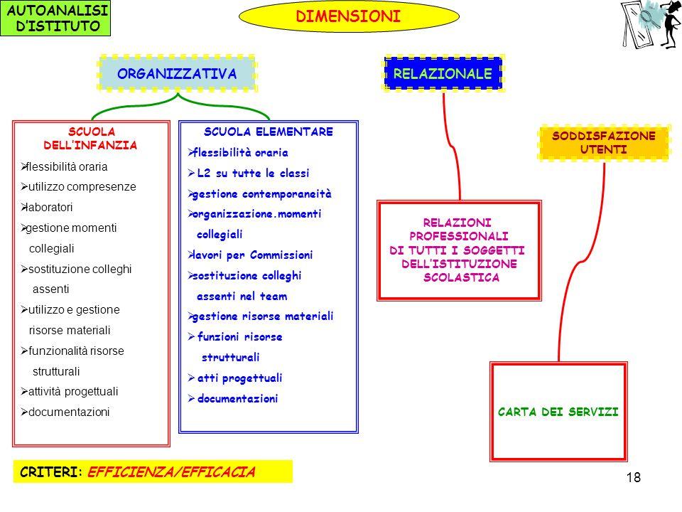 18 AUTOANALISI DISTITUTO DIMENSIONI ORGANIZZATIVA RELAZIONALE SODDISFAZIONE UTENTI SCUOLA DELLINFANZIA flessibilità oraria utilizzo compresenze labora