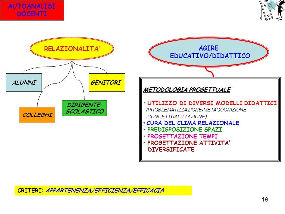 19 AUTOANALISI DOCENTI RELAZIONALITA AGIRE EDUCATIVO/DIDATTICO ALUNNI COLLEGHI GENITORI DIRIGENTE SCOLASTICO METODOLOGIA PROGETTUALE UTILIZZO DI DIVER