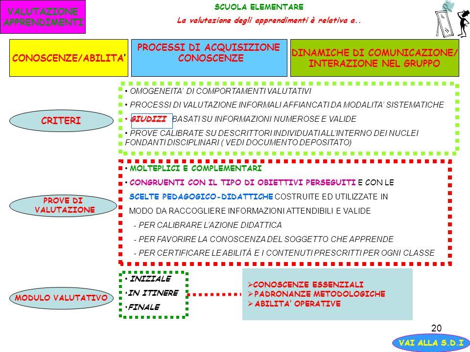 20 VALUTAZIONE APPRENDIMENTI SCUOLA ELEMENTARE La valutazione degli apprendimenti è relativa a.. CONOSCENZE/ABILITA PROCESSI DI ACQUISIZIONE CONOSCENZ