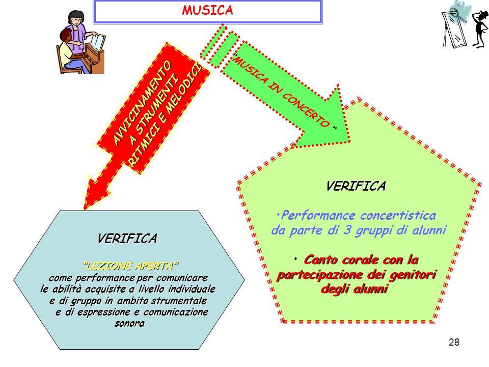 28 MUSICA VERIFICA Performance concertistica da parte di 3 gruppi di alunni Canto corale con la Canto corale con la partecipazione dei genitori degli