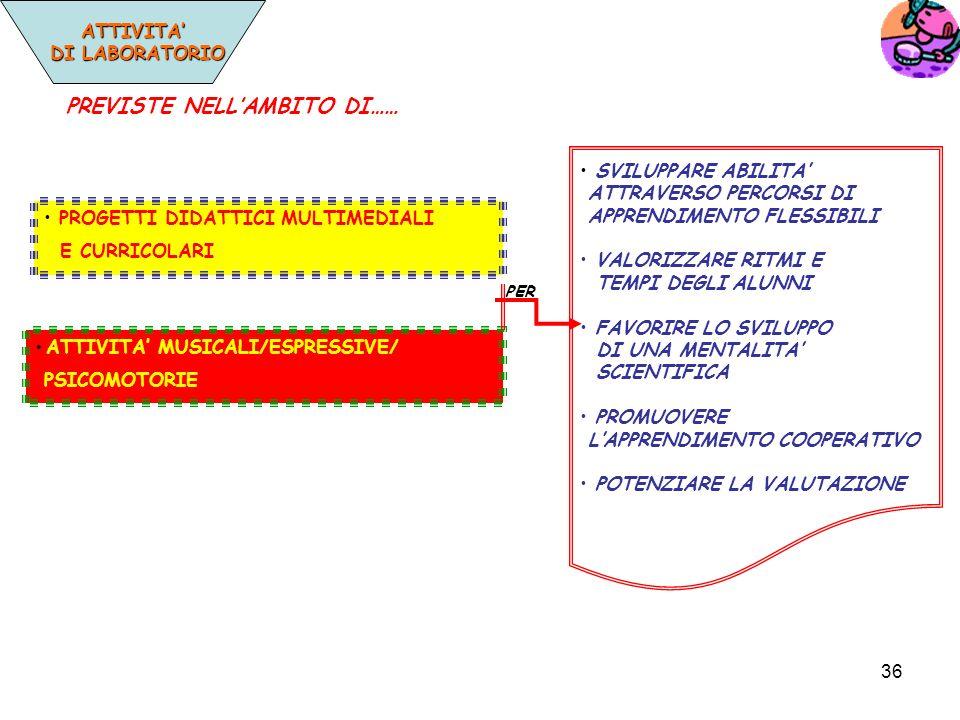 36 ATTIVITA DI LABORATORIO DI LABORATORIO PROGETTI DIDATTICI MULTIMEDIALI E CURRICOLARI ATTIVITA MUSICALI/ESPRESSIVE/ PSICOMOTORIE SVILUPPARE ABILITA