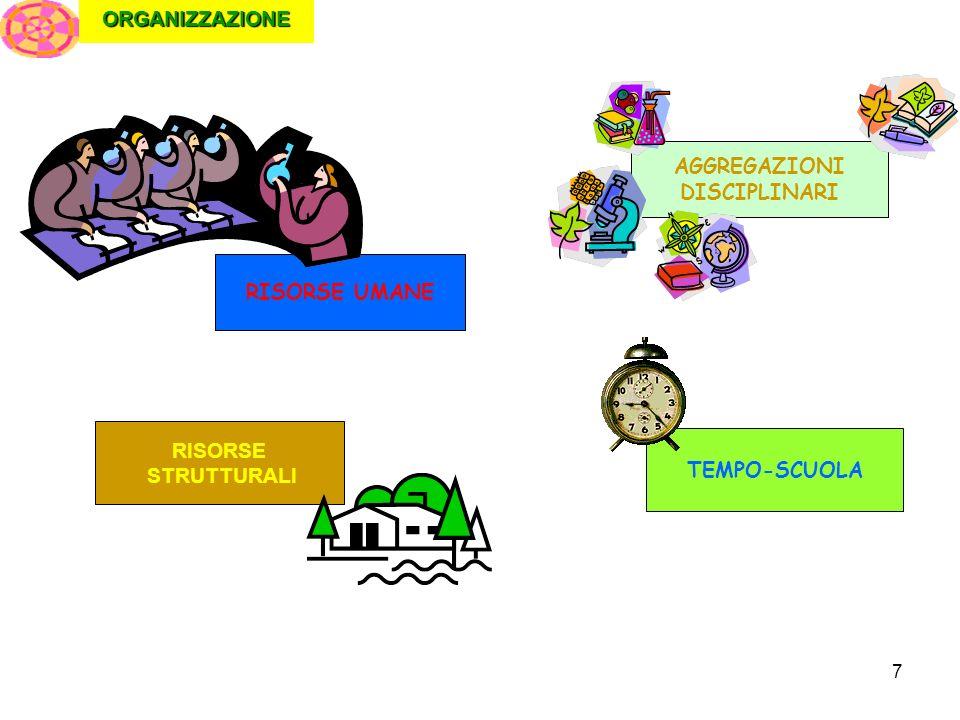 7ORGANIZZAZIONE RISORSE UMANE RISORSE STRUTTURALI AGGREGAZIONI DISCIPLINARI TEMPO-SCUOLA