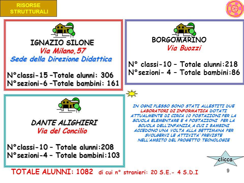 9 RISORSE STRUTTURALI IGNAZIO SILONE IGNAZIO SILONE Via Milano,57 Via Milano,57 Sede della Direzione Didattica Sede della Direzione Didattica N°classi