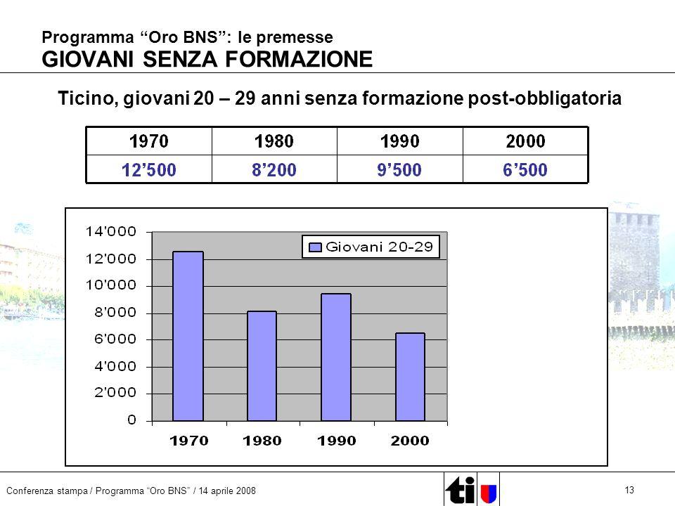 Conferenza stampa / Programma Oro BNS / 14 aprile 2008 13 Programma Oro BNS: le premesse GIOVANI SENZA FORMAZIONE Ticino, giovani 20 – 29 anni senza f