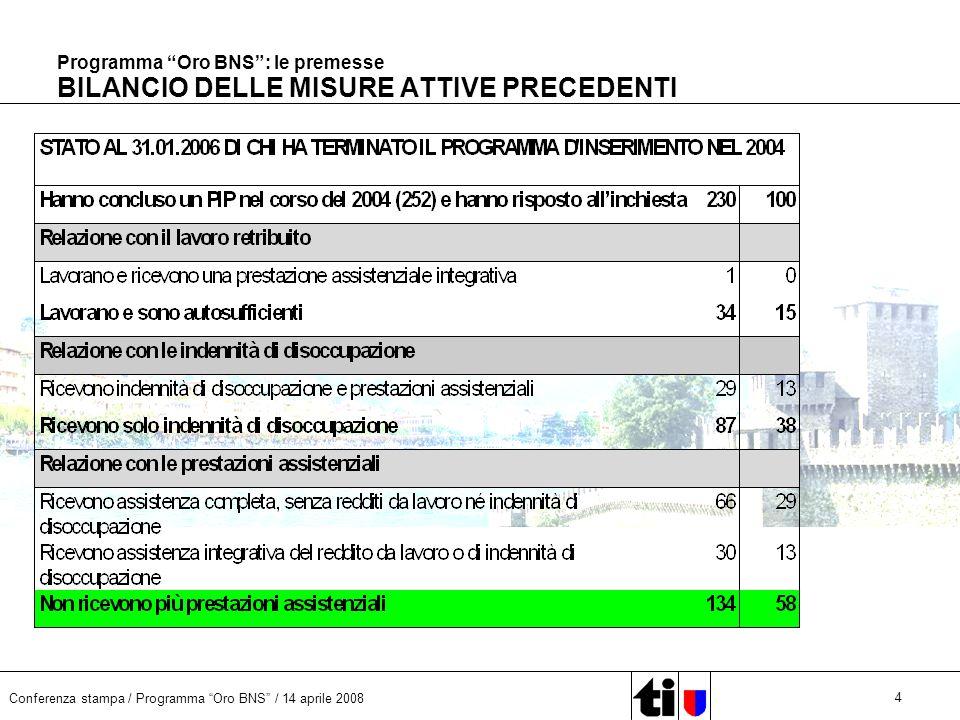 Conferenza stampa / Programma Oro BNS / 14 aprile 2008 15 Programma Oro BNS: le premesse GIOVANI SENZA LAVORO Disoccupati 15-24 anni per livelli formazione, dato medio 2005