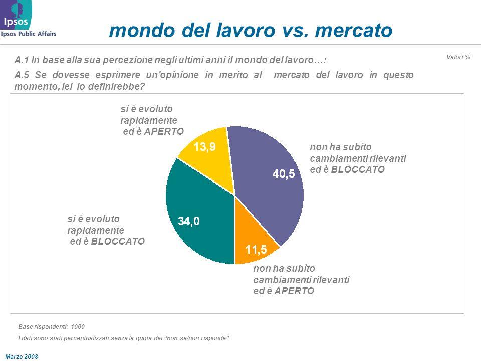 Marzo 2008 mondo del lavoro vs.