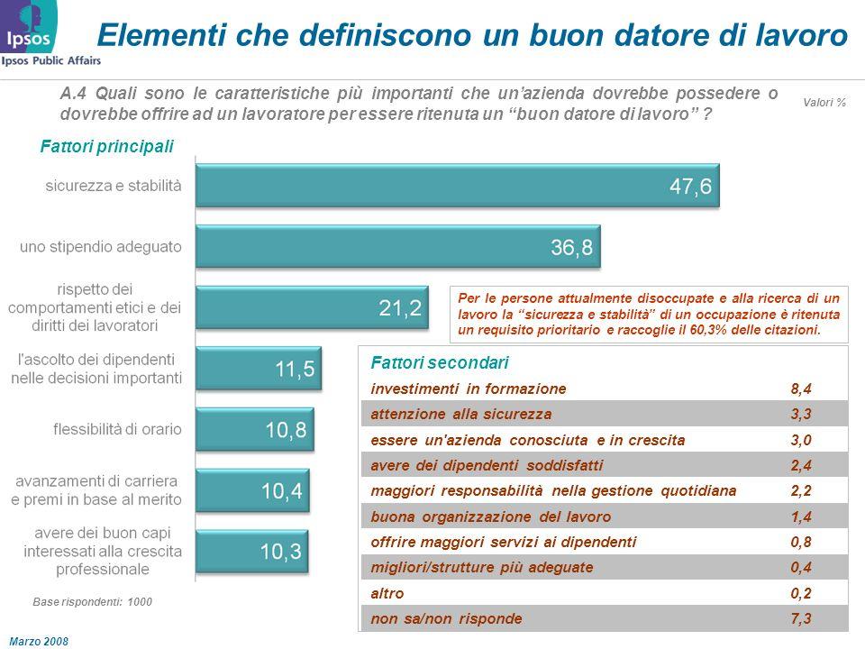Marzo 2008 Elementi che definiscono un buon datore di lavoro A.4 Quali sono le caratteristiche più importanti che unazienda dovrebbe possedere o dovrebbe offrire ad un lavoratore per essere ritenuta un buon datore di lavoro .