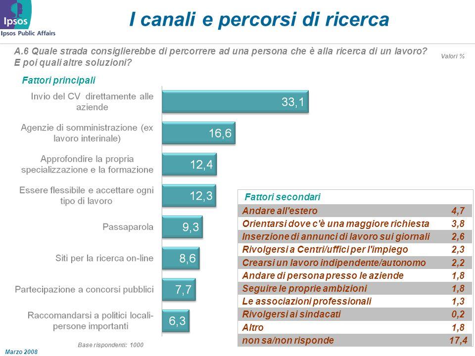 Marzo 2008 I canali e percorsi di ricerca A.6 Quale strada consiglierebbe di percorrere ad una persona che è alla ricerca di un lavoro.
