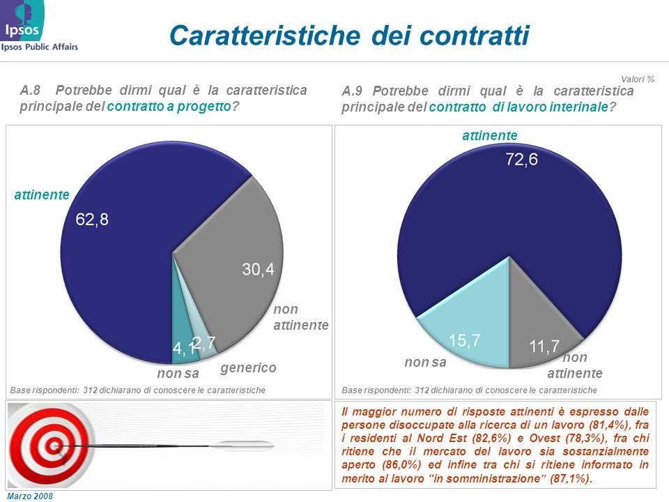 Marzo 2008 Valori % Caratteristiche dei contratti A.9 Potrebbe dirmi qual è la caratteristica principale del contratto di lavoro interinale.