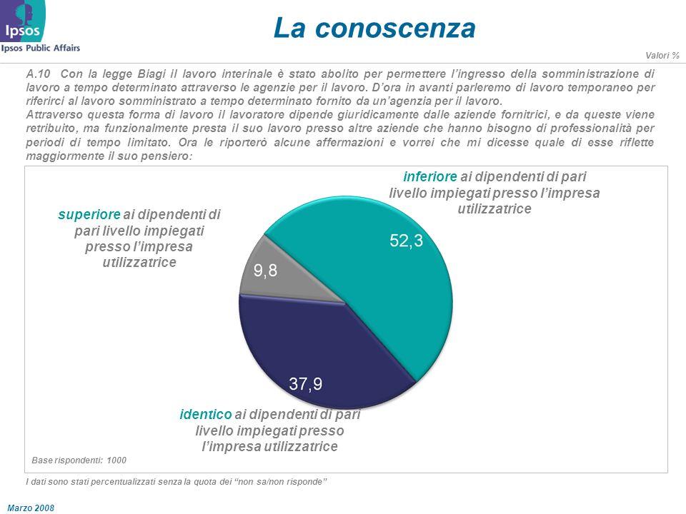 Marzo 2008 La conoscenza A.10 Con la legge Biagi il lavoro interinale è stato abolito per permettere lingresso della somministrazione di lavoro a tempo determinato attraverso le agenzie per il lavoro.