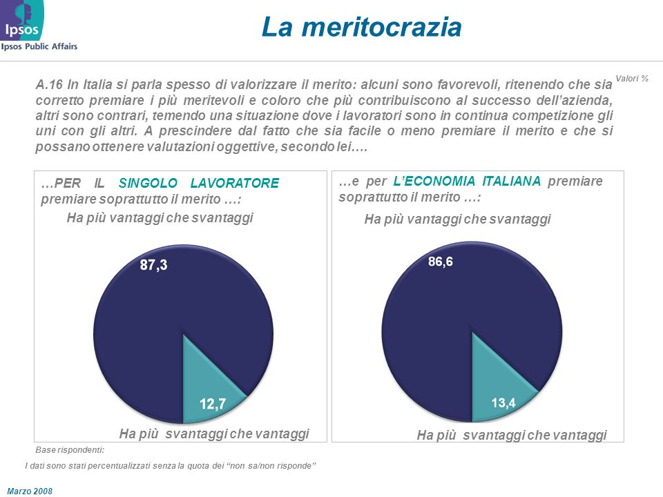 Marzo 2008 La meritocrazia A.16 In Italia si parla spesso di valorizzare il merito: alcuni sono favorevoli, ritenendo che sia corretto premiare i più meritevoli e coloro che più contribuiscono al successo dellazienda, altri sono contrari, temendo una situazione dove i lavoratori sono in continua competizione gli uni con gli altri.