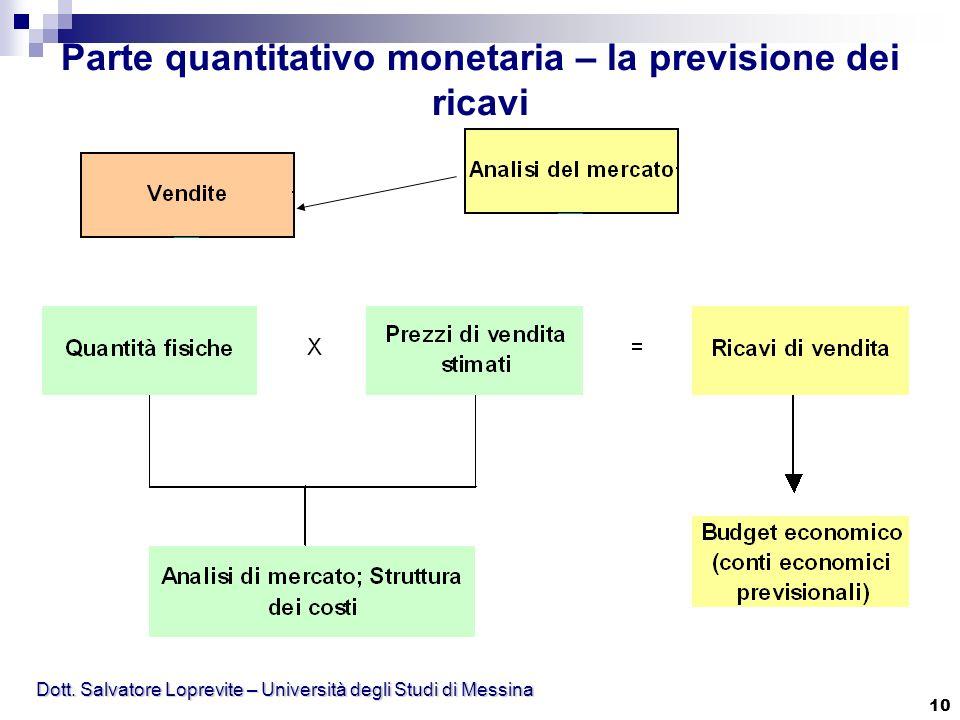 Dott. Salvatore Loprevite – Università degli Studi di Messina 10 Parte quantitativo monetaria – la previsione dei ricavi