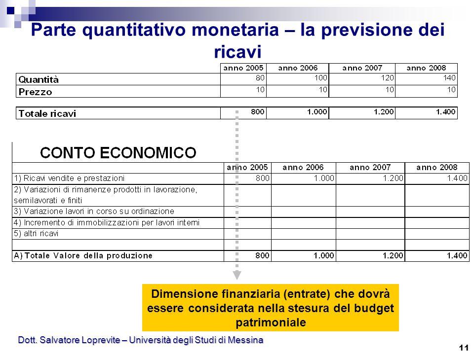 Dott. Salvatore Loprevite – Università degli Studi di Messina 11 Parte quantitativo monetaria – la previsione dei ricavi Dimensione finanziaria (entra