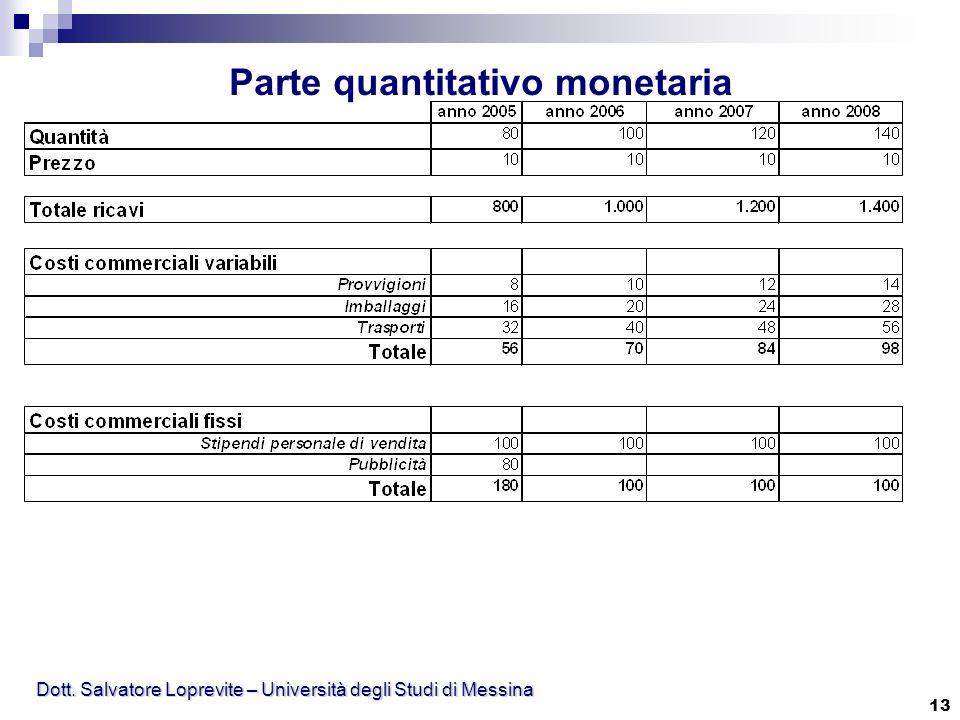 Dott. Salvatore Loprevite – Università degli Studi di Messina 13 Parte quantitativo monetaria