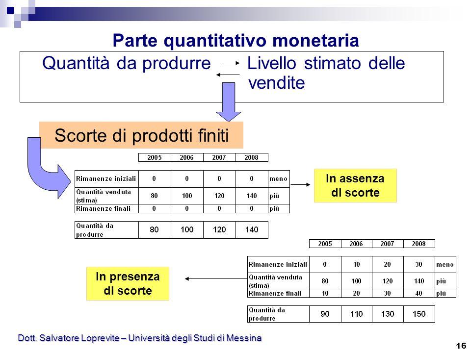 Dott. Salvatore Loprevite – Università degli Studi di Messina 16 Quantità da produrre Livello stimato delle vendite Parte quantitativo monetaria Scort