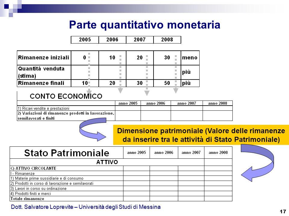 Dott. Salvatore Loprevite – Università degli Studi di Messina 17 Parte quantitativo monetaria Dimensione patrimoniale (Valore delle rimanenze da inser
