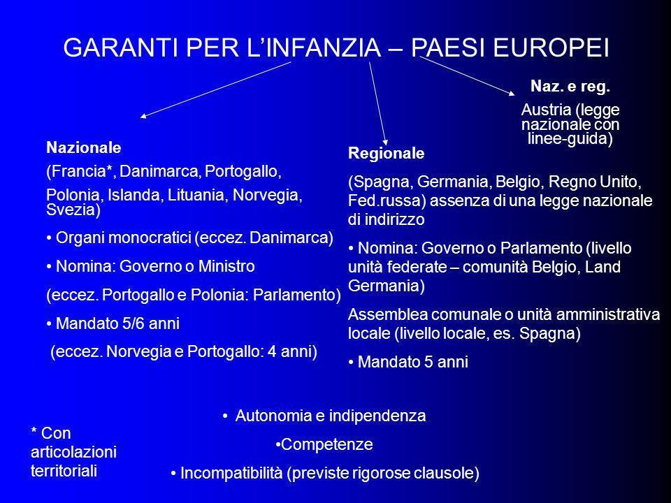 GARANTI PER LINFANZIA – PAESI EUROPEI Nazionale (Francia*, Danimarca, Portogallo, Polonia, Islanda, Lituania, Norvegia, Svezia) Organi monocratici (ec