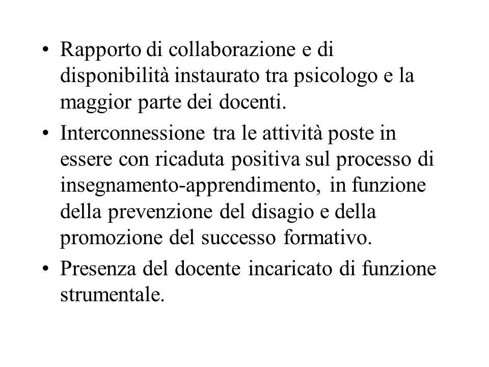 Rapporto di collaborazione e di disponibilità instaurato tra psicologo e la maggior parte dei docenti. Interconnessione tra le attività poste in esser