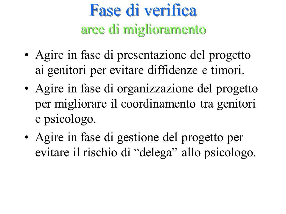 Fase di verifica aree di miglioramento Agire in fase di presentazione del progetto ai genitori per evitare diffidenze e timori. Agire in fase di organ