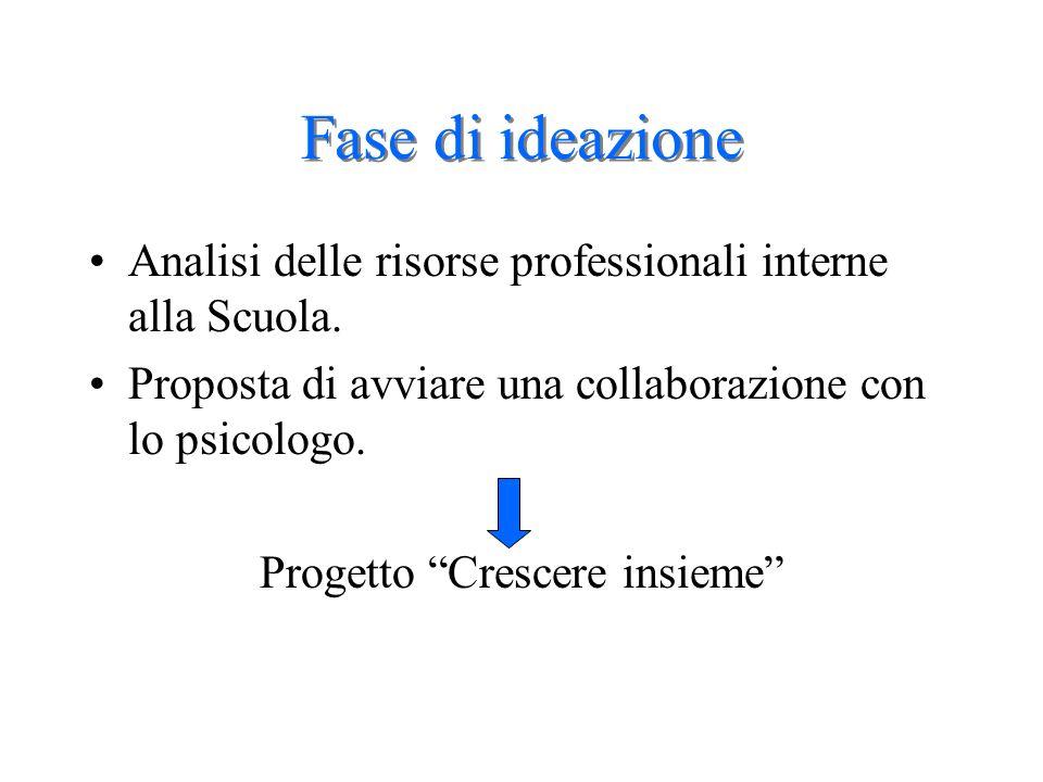 Fase di ideazione Analisi delle risorse professionali interne alla Scuola. Proposta di avviare una collaborazione con lo psicologo. Progetto Crescere