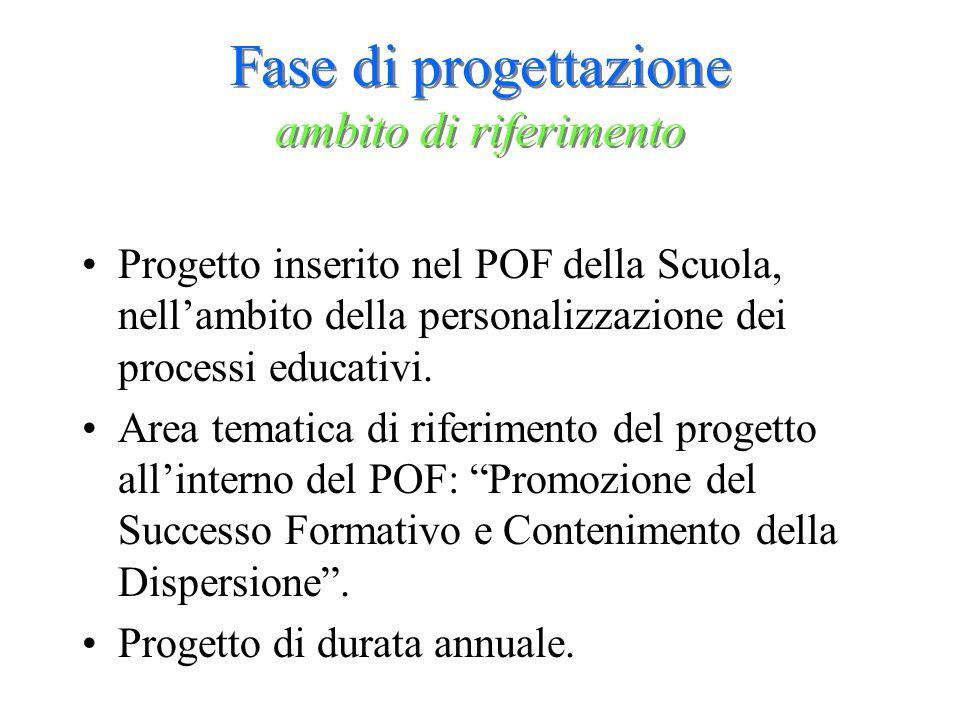 Fase di progettazione ambito di riferimento Progetto inserito nel POF della Scuola, nellambito della personalizzazione dei processi educativi. Area te