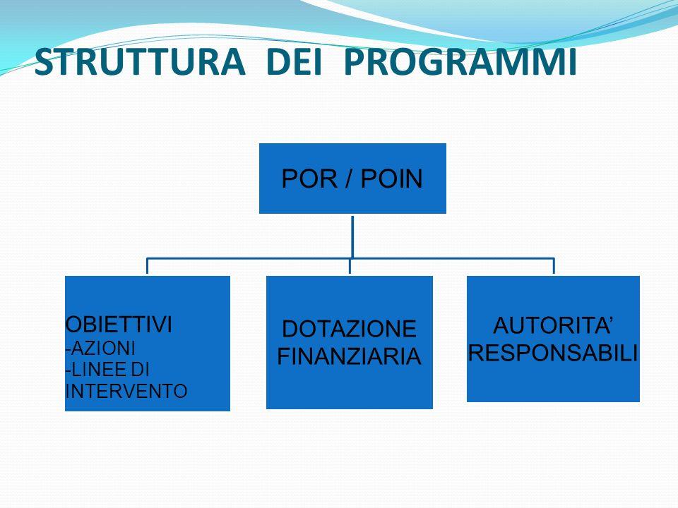 STRUTTURA DEI PROGRAMMI POR / POIN OBIETTIVI -AZIONI -LINEE DI INTERVENTO DOTAZIONE FINANZIARIA AUTORITA RESPONSABILI