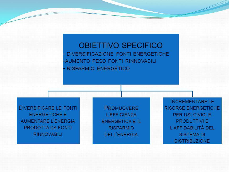 OBIETTIVO SPECIFICO - DIVERSIFICAZIONE FONTI ENERGETICHE - AUMENTO PESO FONTI RINNOVABILI - RISPARMIO ENERGETICO D IVERSIFICARE LE FONTI ENERGETICHE E AUMENTARE L ENERGIA PRODOTTA DA FONTI RINNOVABILI P ROMUOVERE L EFFICIENZA ENERGETICA E IL RISPARMIO DELL ENERGIA I NCREMENTARE LE RISORSE ENERGETICHE PER USI CIVICI E PRODUTTIVI E L AFFIDABILITÀ DEL SISTEMA DI DISTRIBUZIONE