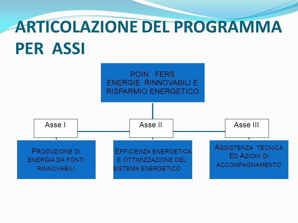 ARTICOLAZIONE DEL PROGRAMMA PER ASSI Asse IAsse IIAsse III