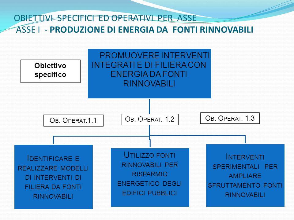 OBIETTIVI SPECIFICI ED OPERATIVI PER ASSE ASSE I - PRODUZIONE DI ENERGIA DA FONTI RINNOVABILI O B.