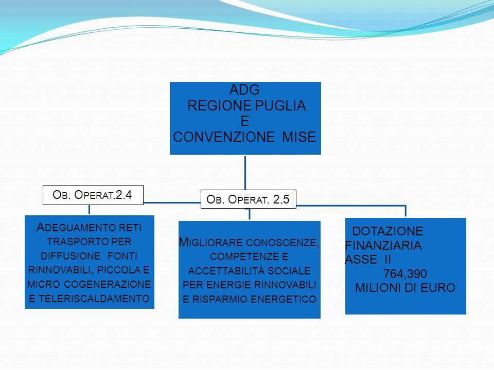 ADG REGIONE PUGLIA E CONVENZIONE MISE A DEGUAMENTO RETI TRASPORTO PER DIFFUSIONE FONTI RINNOVABILI, PICCOLA E MICRO COGENERAZIONE E TELERISCALDAMENTO M IGLIORARE CONOSCENZE, COMPETENZE E ACCETTABILITÀ SOCIALE PER ENERGIE RINNOVABILI E RISPARMIO ENERGETICO DOTAZIONE FINANZIARIA ASSE II 764,390 MILIONI DI EURO O B.