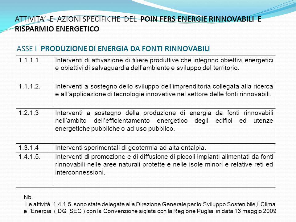 ATTIVITA E AZIONI SPECIFICHE DEL POIN FERS ENERGIE RINNOVABILI E RISPARMIO ENERGETICO ASSE I PRODUZIONE DI ENERGIA DA FONTI RINNOVABILI 1.1.1.1.Interventi di attivazione di filiere produttive che integrino obiettivi energetici e obiettivi di salvaguardia dellambiente e sviluppo del territorio.